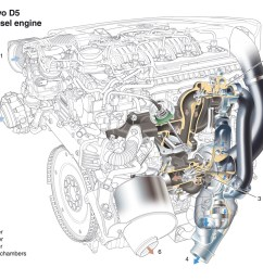 volvo s new euro 5 d5 diesel engine offers increased performance and lower fuel consumption volvo car uk media newsroom [ 1273 x 900 Pixel ]