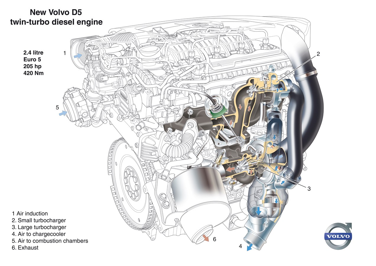 hight resolution of volvo s new euro 5 d5 diesel engine offers increased performance and lower fuel consumption volvo car uk media newsroom