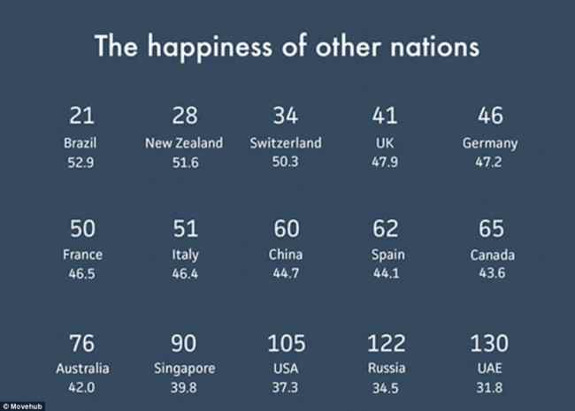 Travel the Happy countries on the world