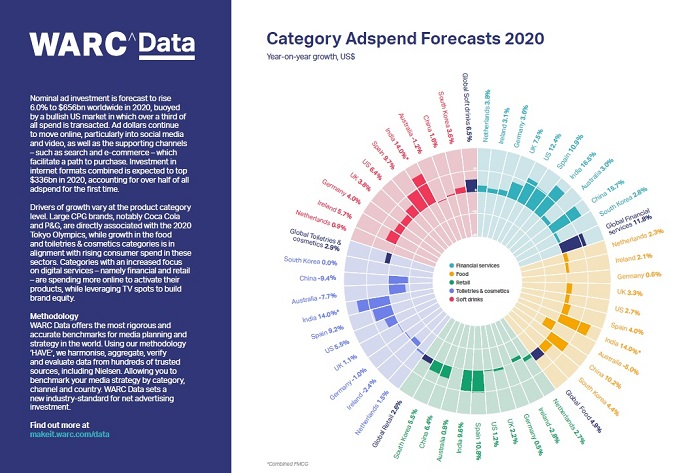 image WARC Data_Product Category Forecast-MediaBrief