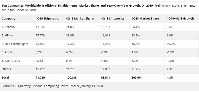 Top Companies, Worldwide Traditional PC Shipments, Market Share, and Year-Over-Year Growth, Q4 2019