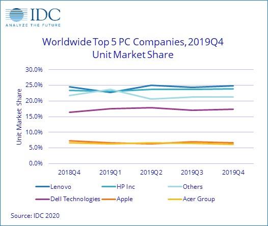 worldwide top 5 pc companies