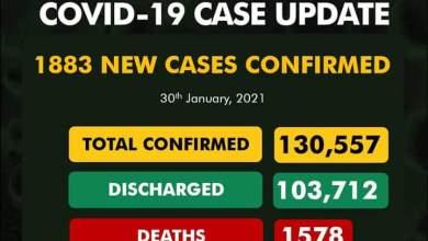 Photo of COVID-19: Nigeria Records 1883 New Cases