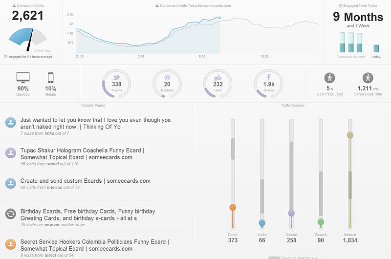 Chartbeat a créé un outil certifié qui mesure la qualité de l'attention et non les clics