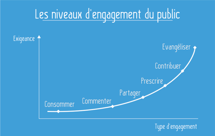 engagement-public-oeuvre-interactive
