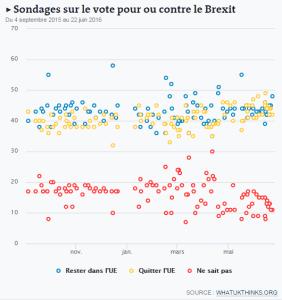 sondages_brexit
