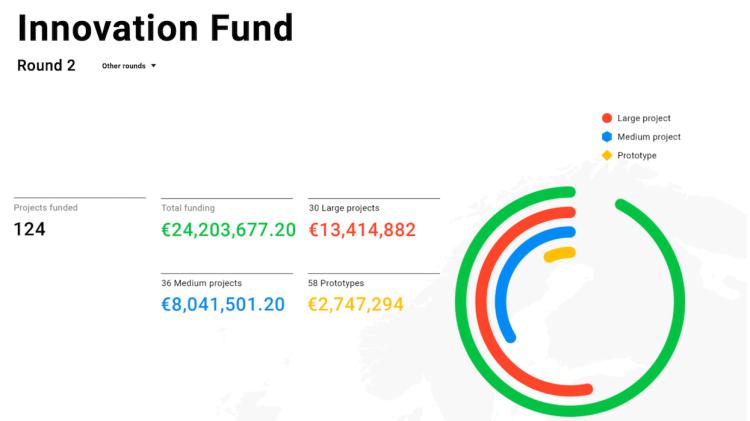Quels projets média sont financés par le fond Google ?