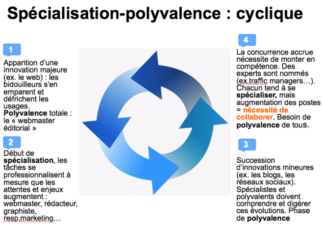 Le cycle de l'innovation ©Cyrille Frank - Médiaculture.fr
