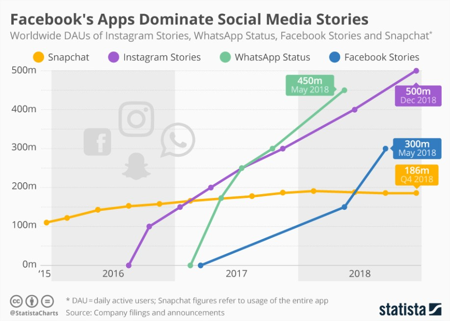 Chart Facebook's Apps Dominate Social Media Stories Statista - Google Chrome