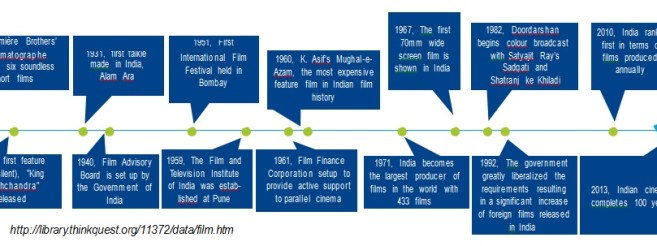 100 Years of Indian Film Industry Journey