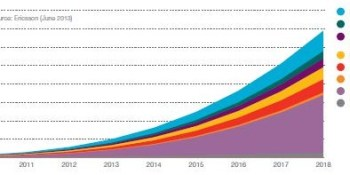 Mobile Data Traffic Distribution 2012-2018