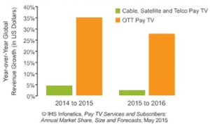 YOY Revenue growth OTT vs Pay-TV