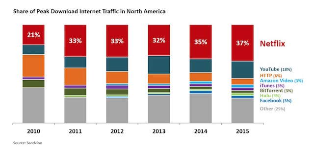 Netflix - Share of Internet