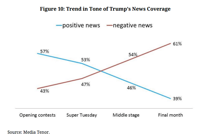 Courtesy: Shorenstein Center on Media, Politics and Public Policy, Media Tenor