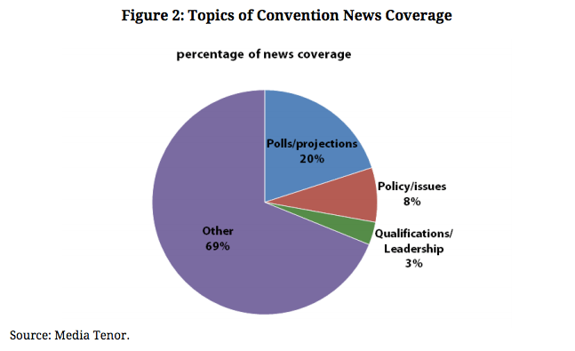 Courtesy: Shorenstein Center on Media, Politics and Public Policy / Media Tenor