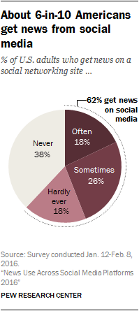 In a survey conducted in early 2016, Pew Research Center found that 6 in 10 Americans get their news from social media.