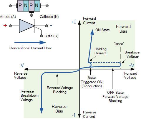 Đặc tuyến volt-ampere của thyristor