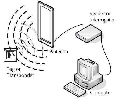 Cấu trúc hệ thống công nghệ RFID