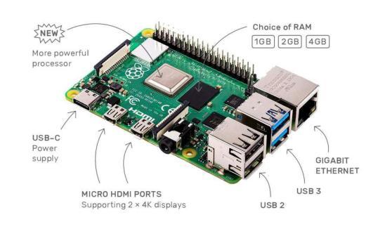 Thông số kỹ thuật của Raspberry Pi 4