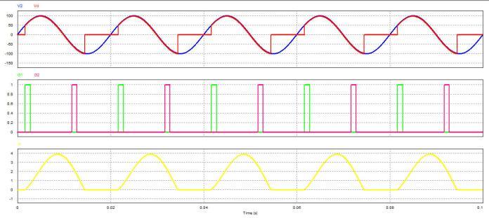 Dạng sóng ra mạch biến đổi điện áp xoay chiều 1 pha
