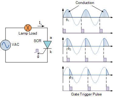 Điều khiển pha dùng thyristor