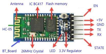 Các thành phần trên mô-đun HC-05