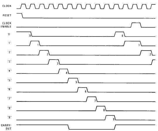 Dạng sóng ngõ ra của IC 4017