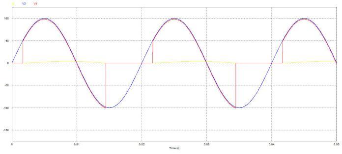 Kết quả mô phỏng tải R+L