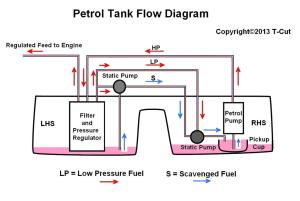 How To  Understand Fuel Tanks  The 75 and ZT Owners Club