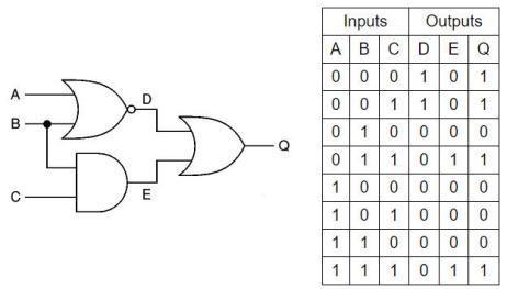 Sự kết hợp của các cổng logic
