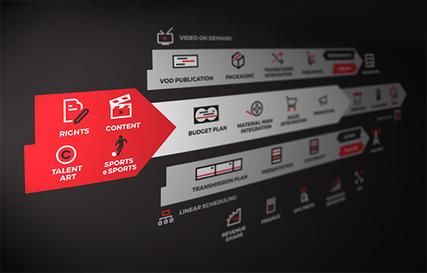 WHATS'ON - Content Centric Workflow