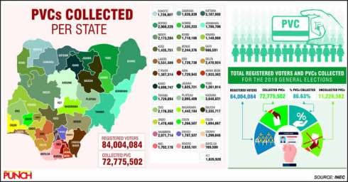 INEC chair rejects resignation call, says 72,775,502 PVCs collected