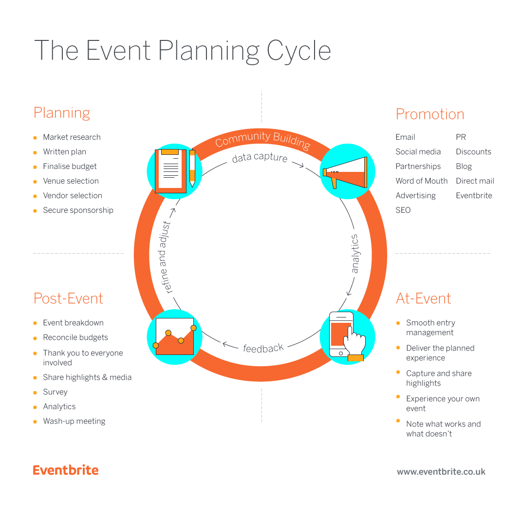 Event Plan Cycle