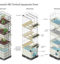 mediamatic ibc strongvertical strong strong aquaponics strong strongfarm strong info graphic of our aquaponics farm made by els engel  [ 2481 x 1754 Pixel ]