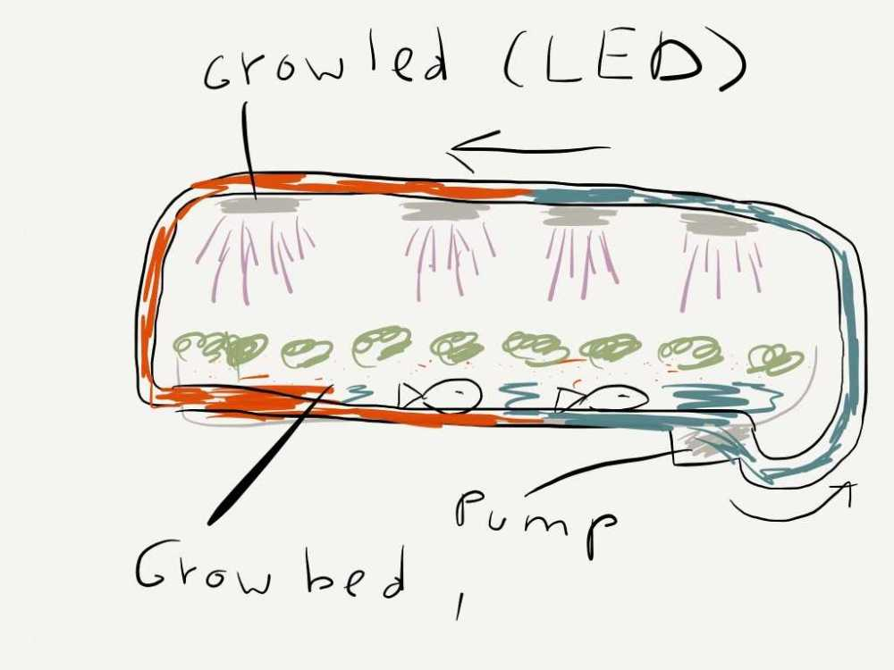 medium resolution of using heat of the grow light a simple diagram on how we would like to use the heath of the grow lights to warm our water