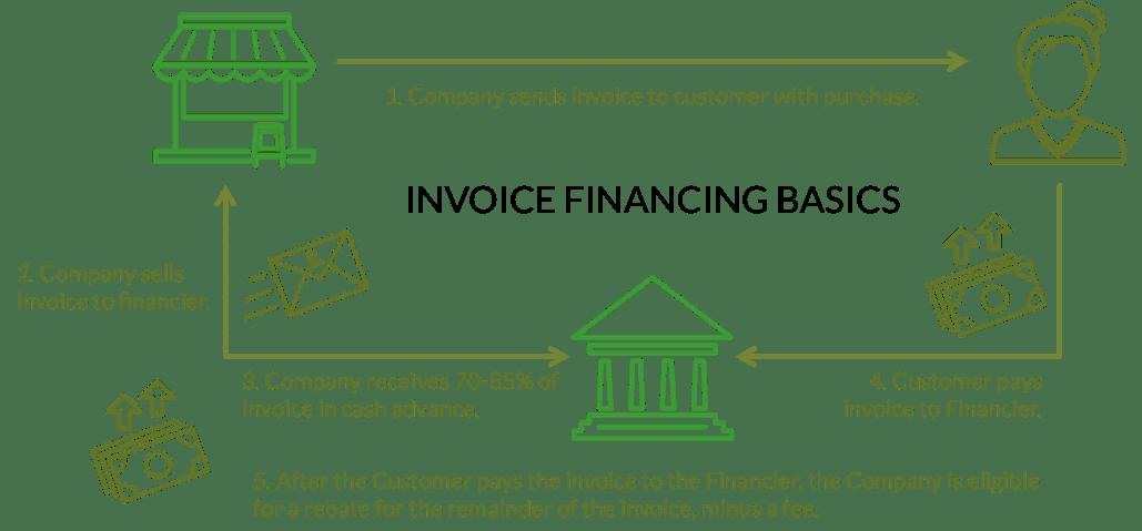 Pengertian Invoice