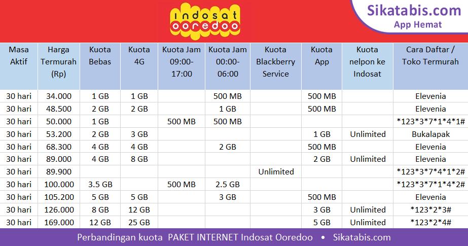 daftar paket internet