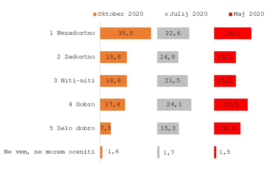 20201026 vlada 2