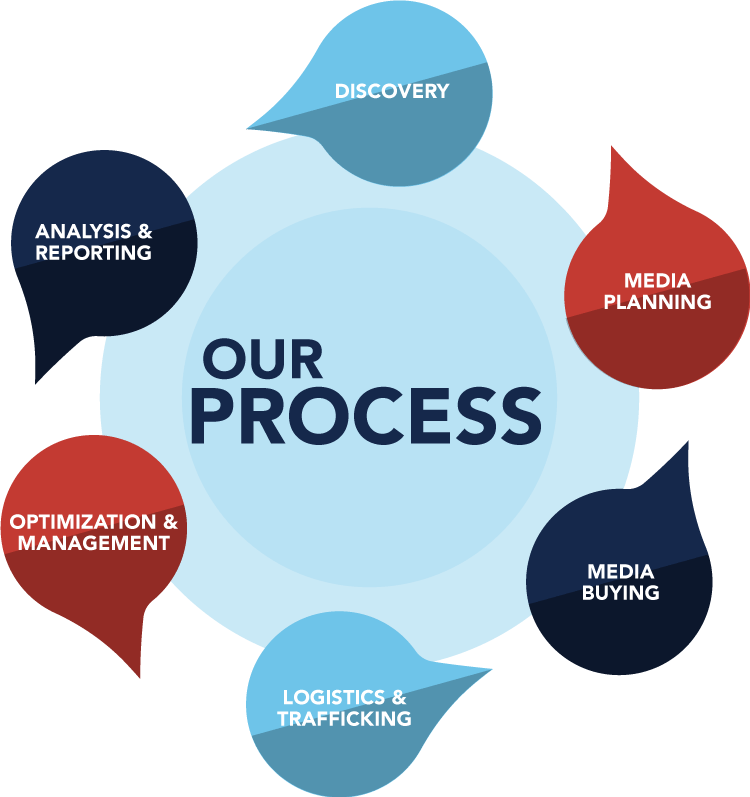 The MPP Process