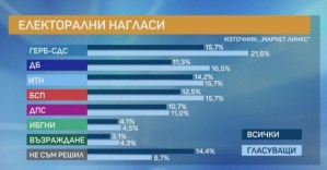 Справки за акции: ITN падна на трето място, партията на Петков и Василев има сериозен потенциал