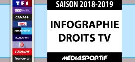 Infographie Droits TV : Quelles chaines diffusent quoi cette saison 2018-2019 ?