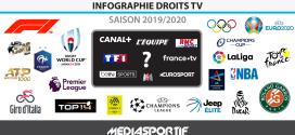Infographie Droits TV : Quelles chaines diffuseront vos compétitions préférées cette saison 2019/2020 ?