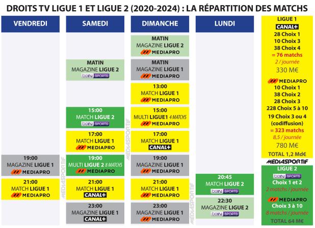 Calendrier Ligue 2 2021 2022 Pdf Ligue 1 Uber Eats : Le calendrier 2020/2021 dévoilé avec les Top