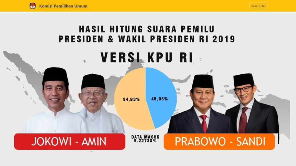 Hasil Real Count KPU Pilpres 2019, Data Masuk 5.22788%