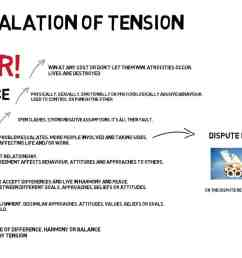 escalation of tension diagram [ 1447 x 780 Pixel ]