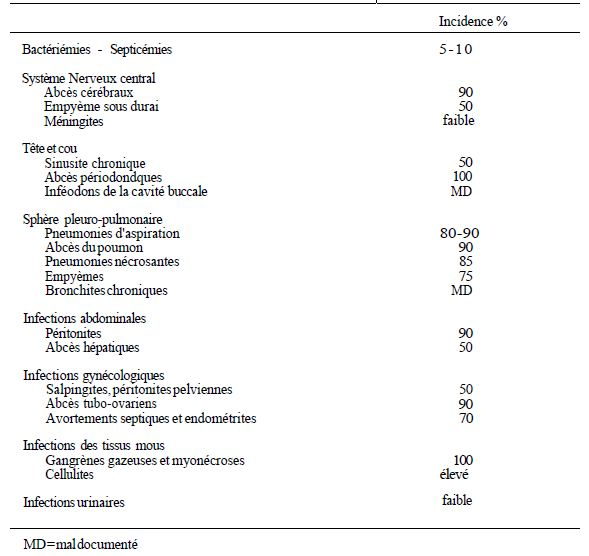 TABLE II: relative incidence of strictly anaerobic bacteria in various infections