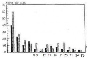 Breakdown by age and sex of meningococcal disease (1989) (0 to 25)