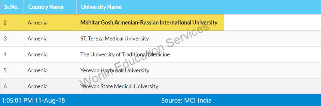 All MCI Approved Universities in Armenia for Medicine studies