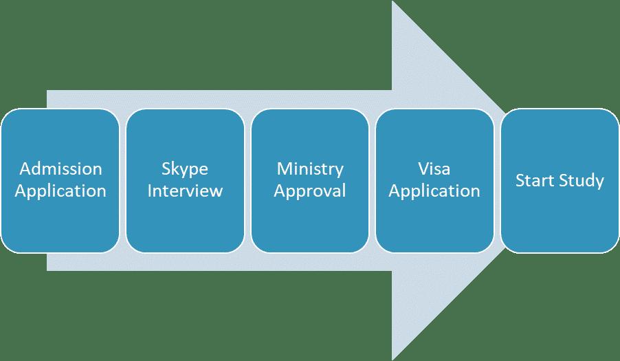 Admission process for Akaki University