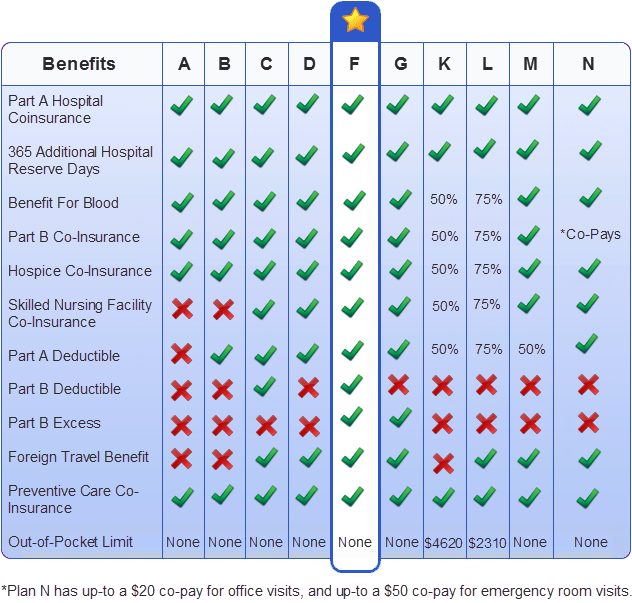 Comparison Chart of All 10 Medicare Supplement Plans